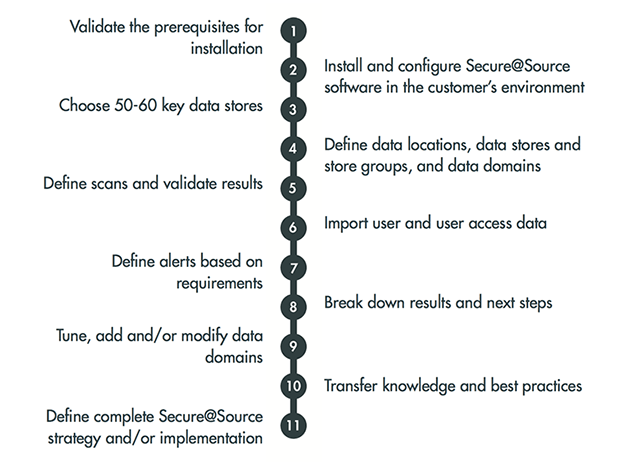 11 steps in Phalanyx' Secure@Source Implementation