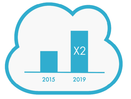 graph showing cloud services will double by 2019